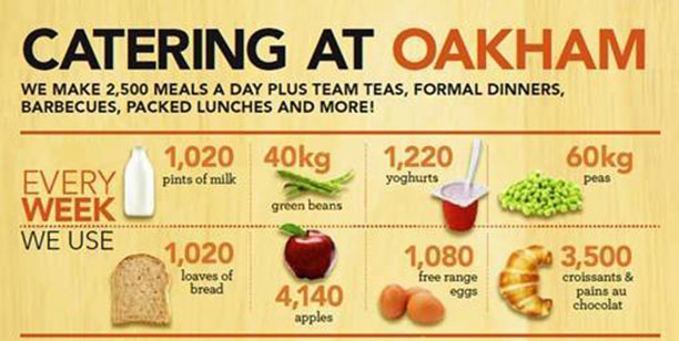 Catering at Oakham School